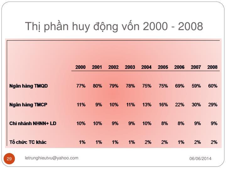 Thị phần huy động vốn 2000 - 2008
