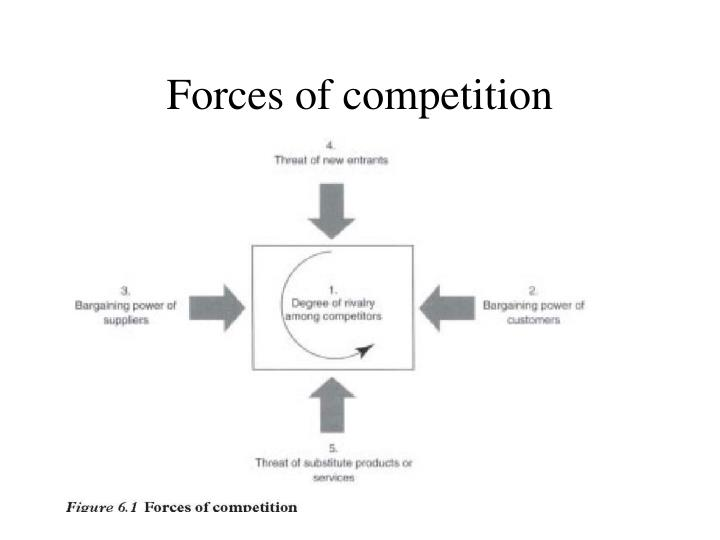 Forces of competition