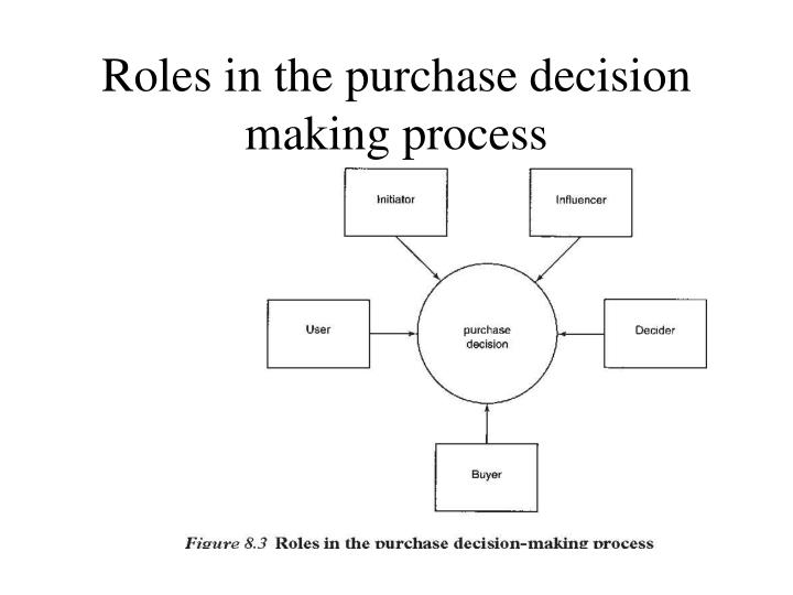 Roles in the purchase decision making process