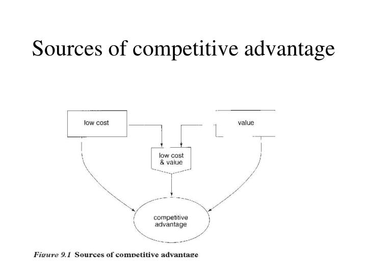 Sources of competitive advantage