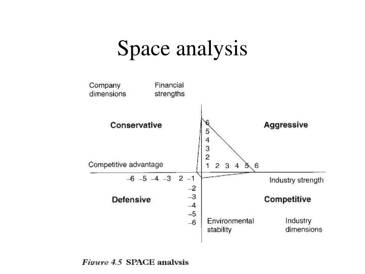 Space analysis