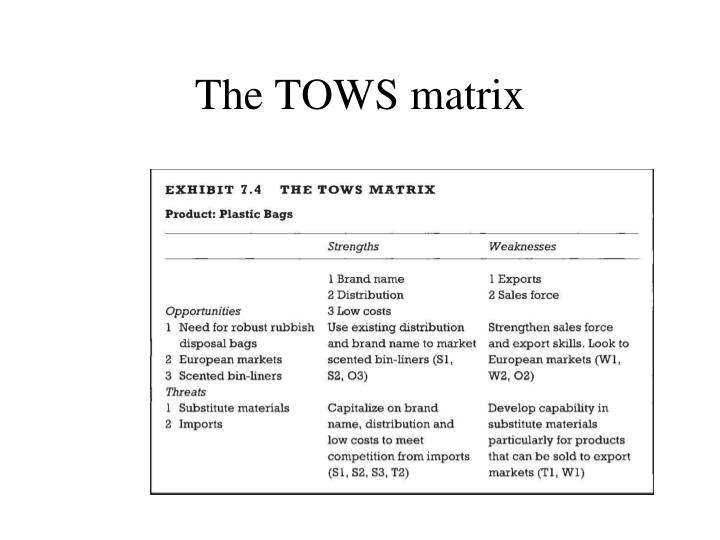 The TOWS matrix