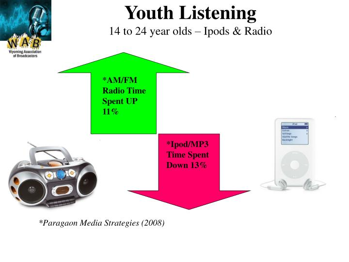 Youth Listening