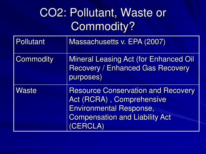 CO2: Pollutant, Waste or Commodity?
