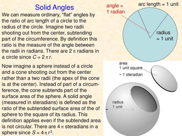 arc length = 1 unit