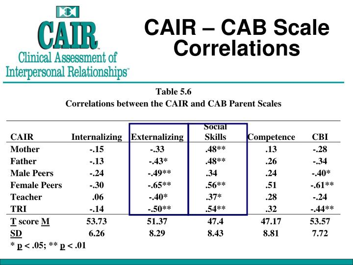 CAIR – CAB Scale Correlations