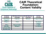 cair theoretical foundation content validity