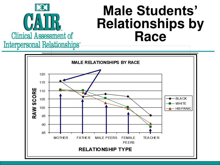 Male Students' Relationships by Race