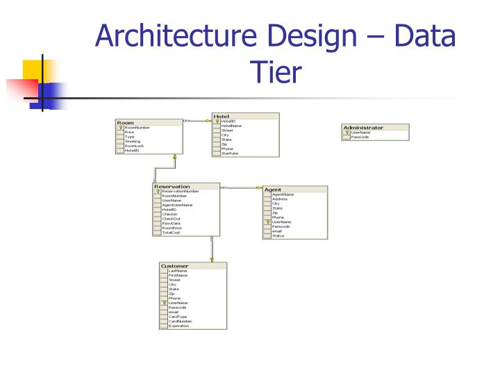 Data tier related keywords data tier long tail for Architecture n tiers