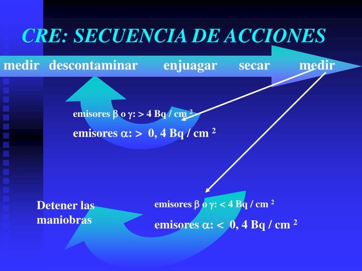 CRE: SECUENCIA DE ACCIONES