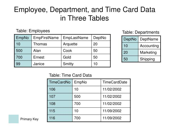Employee, Department, and Time Card Data