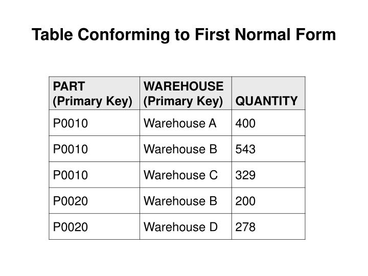 Table Conforming to First Normal Form