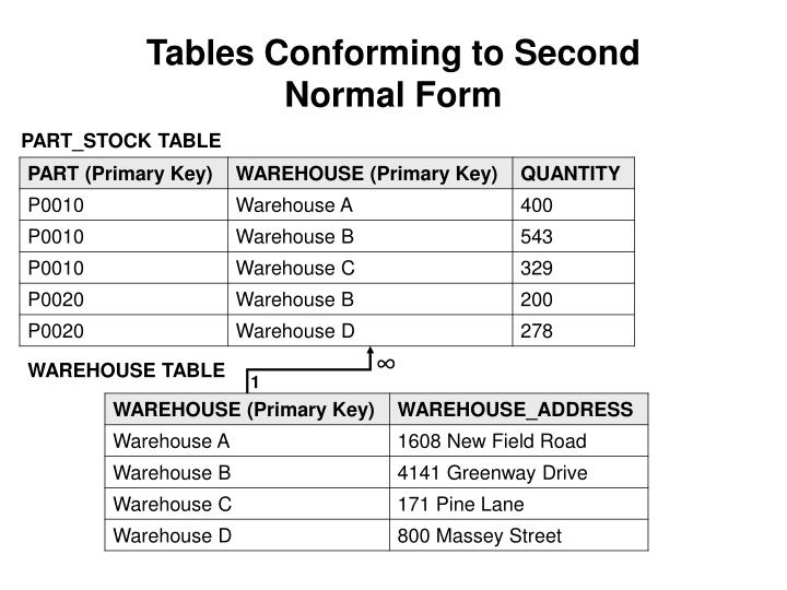 Tables Conforming to Second