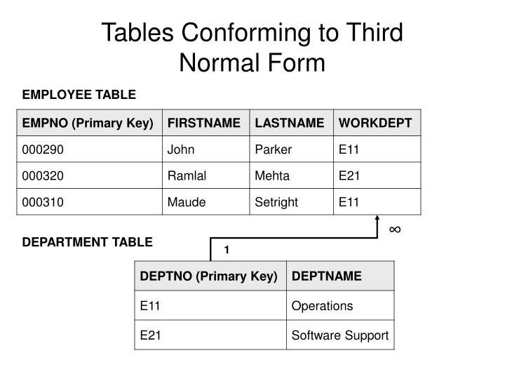 Tables Conforming to Third