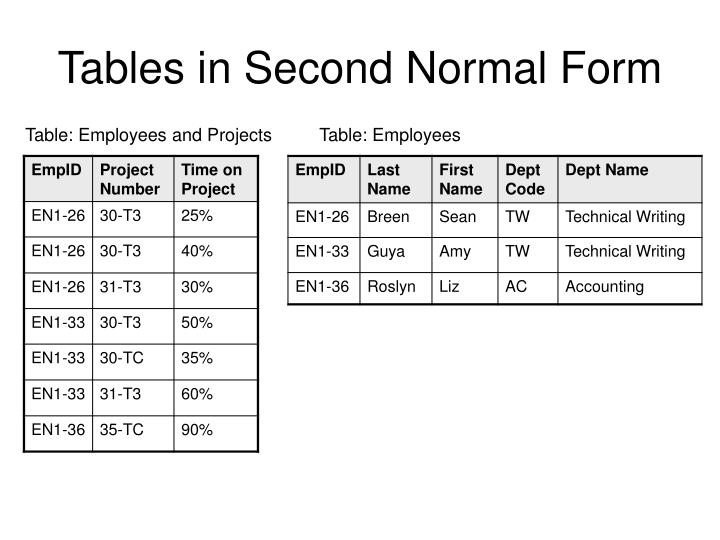Tables in Second Normal Form