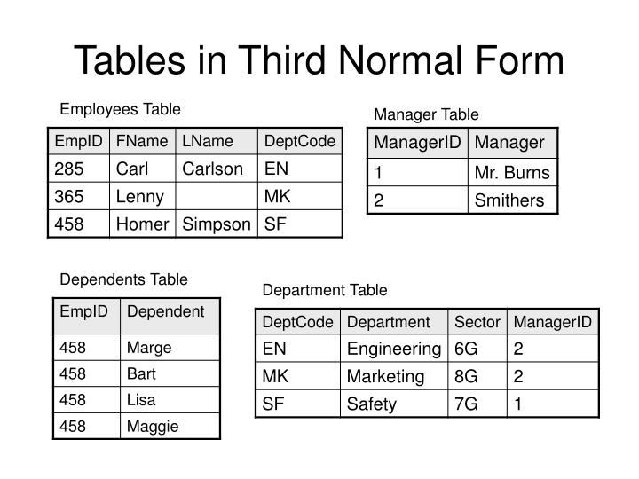 Tables in Third Normal Form