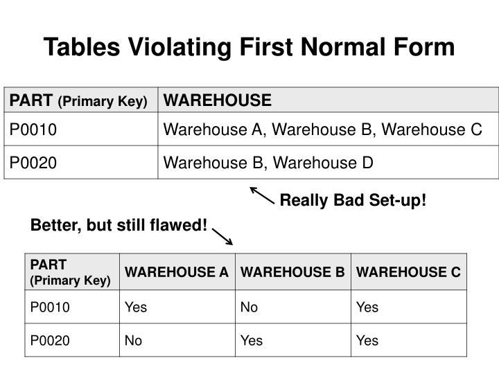 Tables Violating First Normal Form