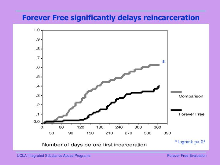Forever Free significantly delays reincarceration