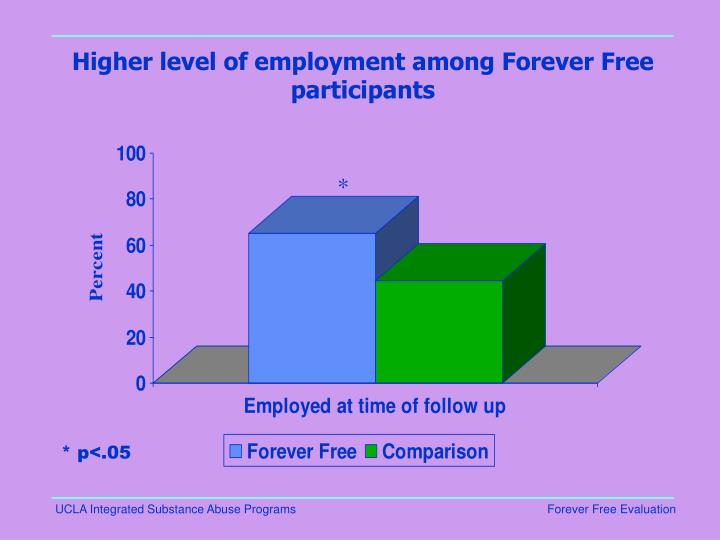 Higher level of employment among Forever Free participants
