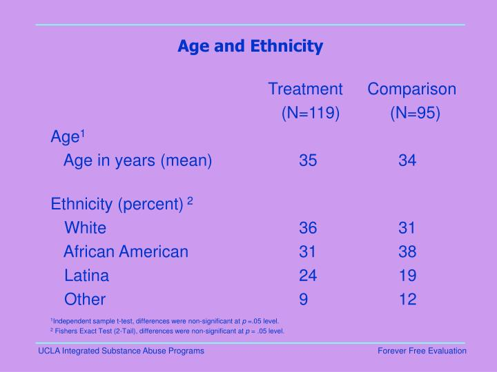 Age and Ethnicity