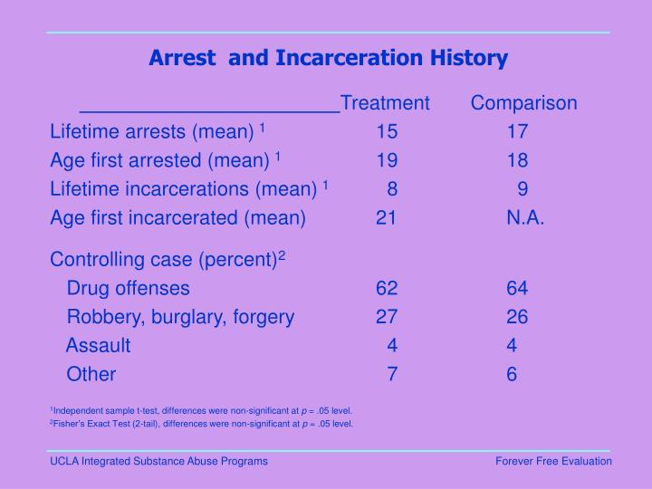 Arrest  and Incarceration History