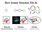 how atomic structure fits in