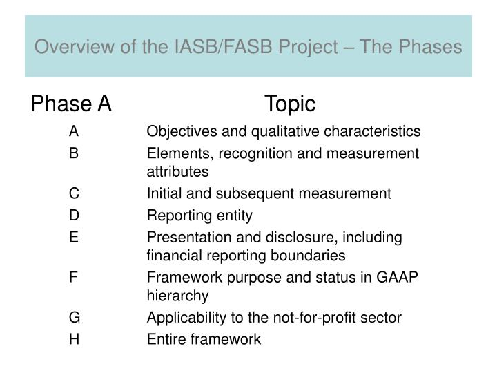 Overview of the IASB/FASB Project – The Phases