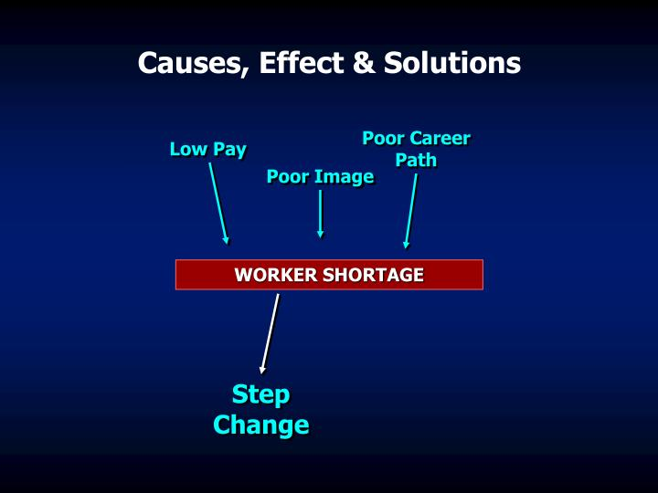 Causes, Effect & Solutions