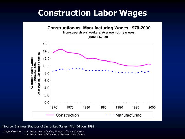 Construction vs. Manufacturing Wages 1970-2000