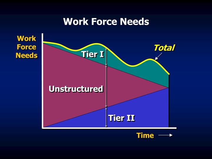 Work Force Needs