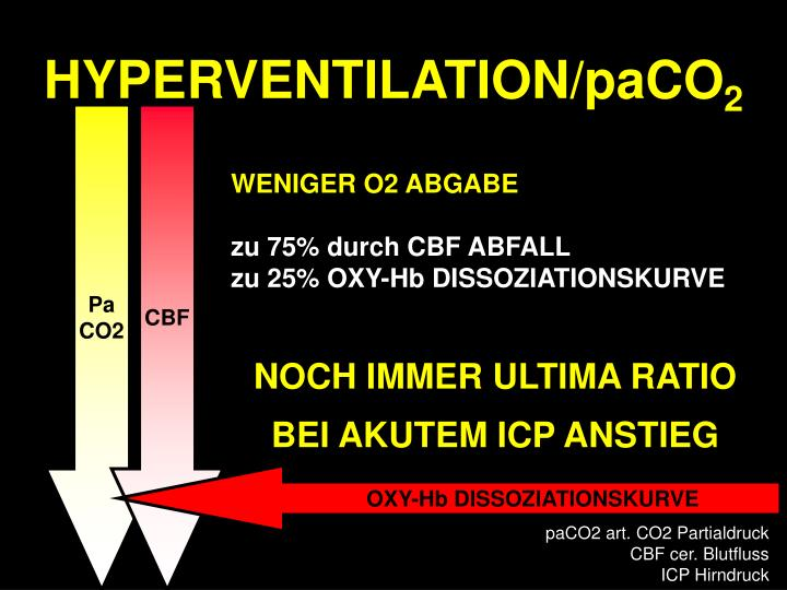 HYPERVENTILATION/paCO