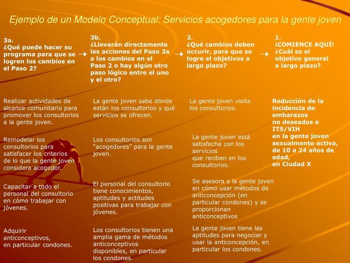 Ejemplo de un Modelo Conceptual: Servicios acogedores para la gente joven