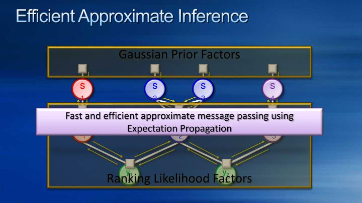 Efficient Approximate Inference