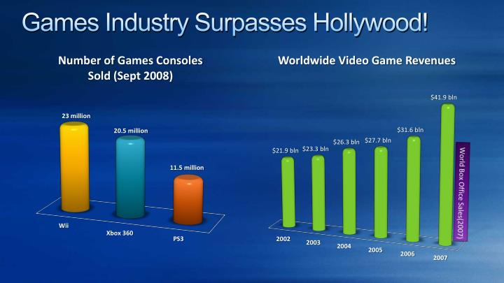 Games Industry Surpasses Hollywood!