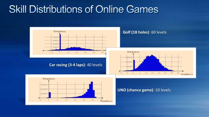 Skill Distributions of Online Games