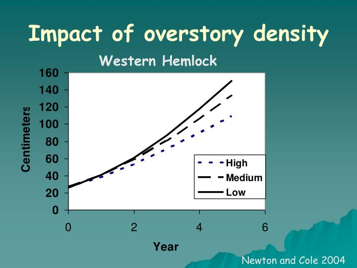 Impact of overstory density