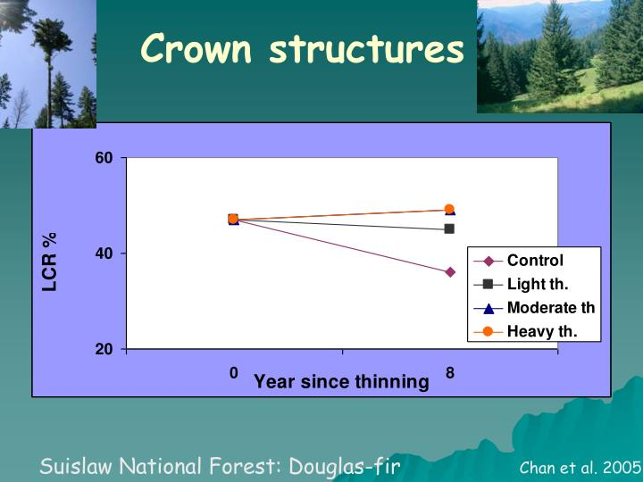 Crown structures