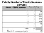 fidelity number of fidelity measures per case
