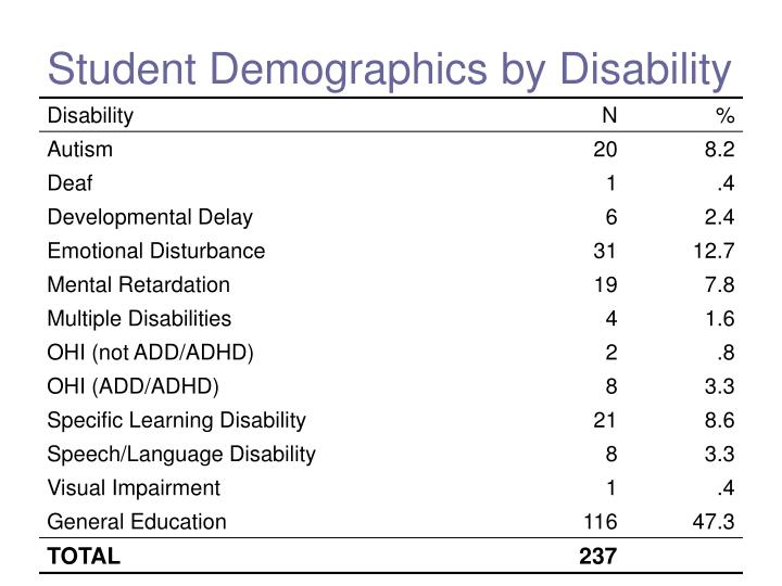Student Demographics by Disability