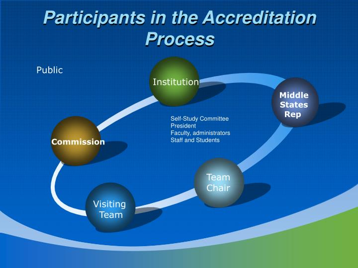 Participants in the Accreditation Process
