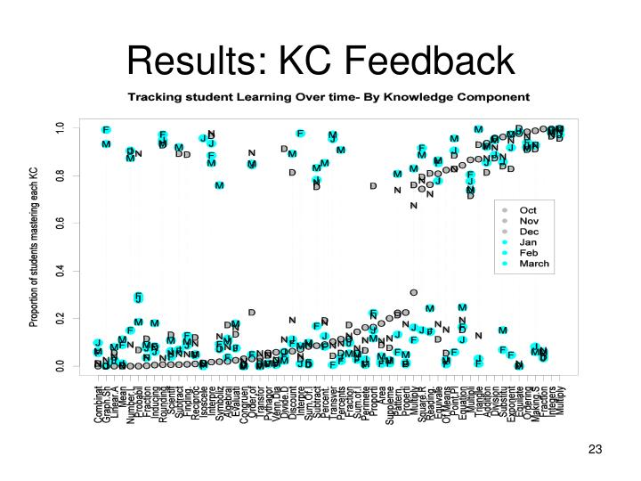 Results: KC Feedback