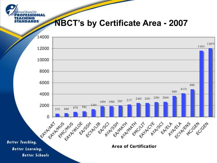 NBCT's by Certificate Area - 2007