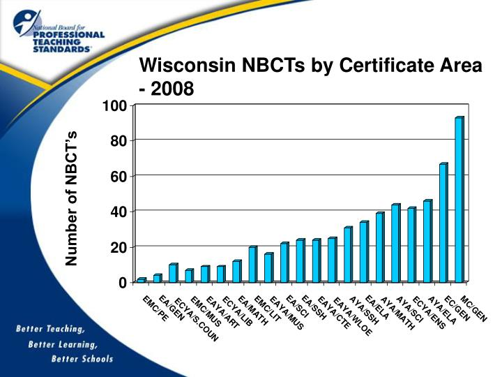 Wisconsin NBCTs by Certificate Area - 2008