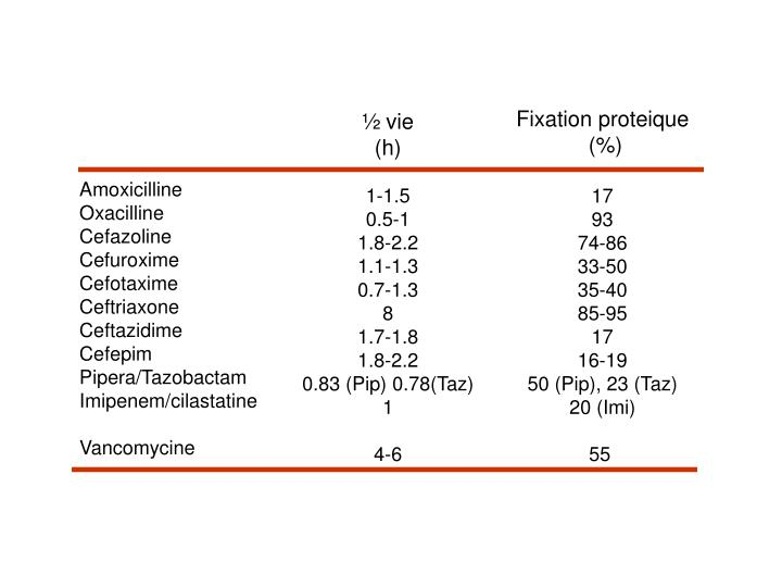 Fixation proteique