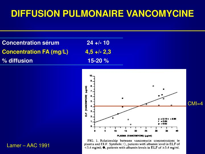 DIFFUSION PULMONAIRE VANCOMYCINE