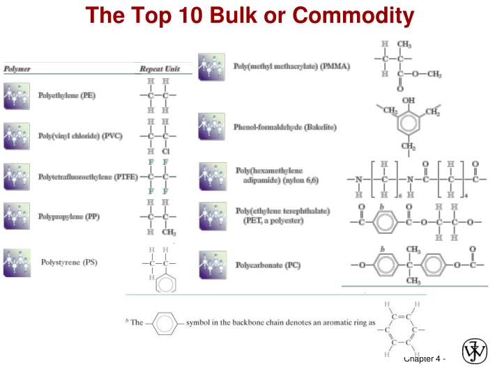 The Top 10 Bulk or Commodity