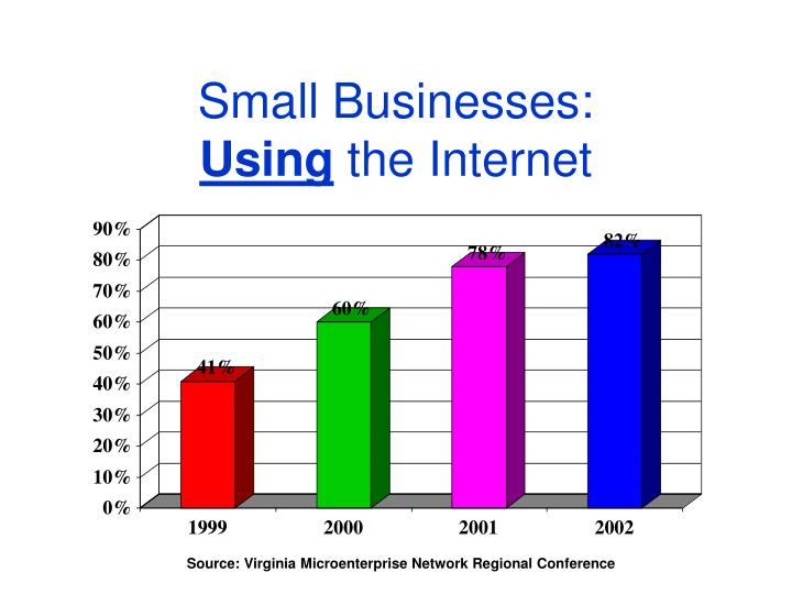 Small businesses using the internet
