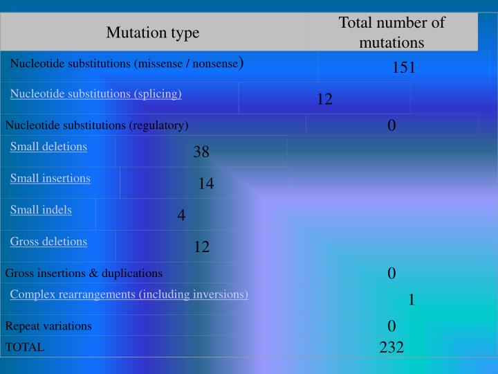 Mutation type