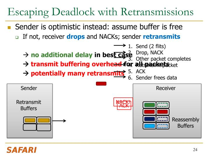 Escaping Deadlock with Retransmissions