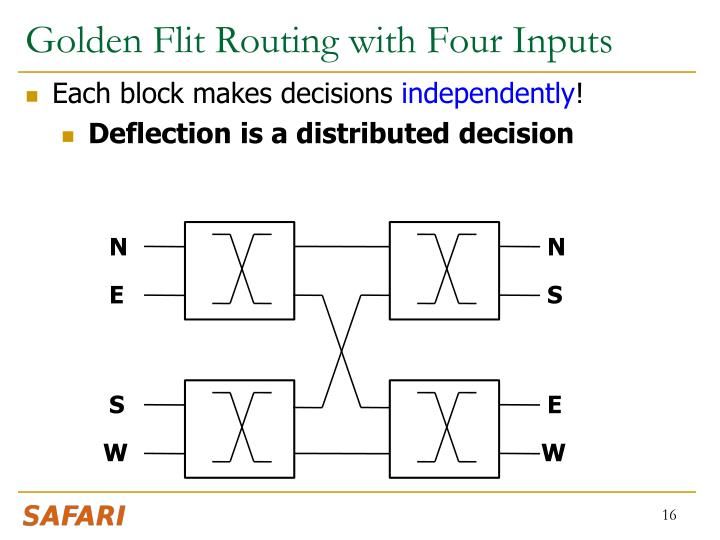 Golden Flit Routing with Four Inputs